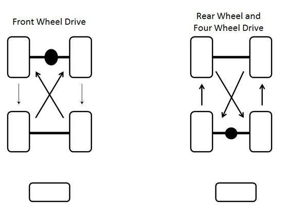 Tyre Rotation, Wheel Alignment and Wheel Balancing - ZigWheels