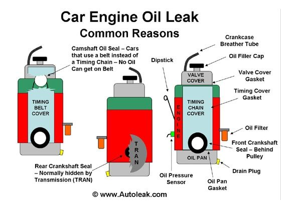 How to check for engine oil leak - ZigWheels