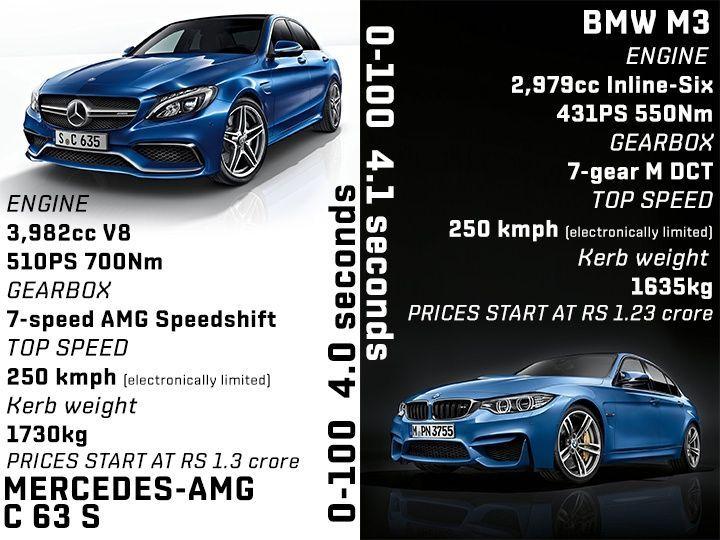 Mercedes Amg C63 S Vs Bmw M3 Spec Comparison Zigwheels