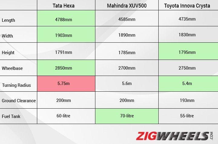 Tata Hexa Xt Vs Mahindra Xuv500 W10 Vs Toyota Innova