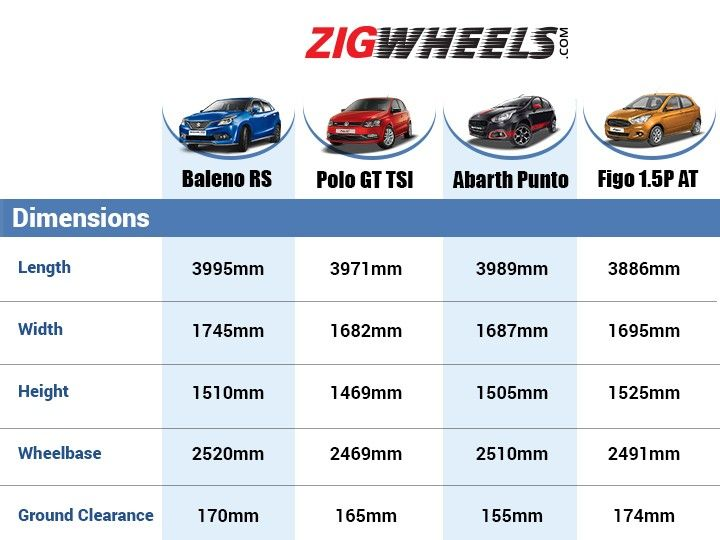 Maruti Suzuki Baleno Rs Competition Check Zigwheels