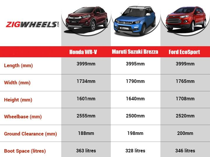 wrv vs vitara brezza vs ecosport spec comparison zigwheels. Black Bedroom Furniture Sets. Home Design Ideas