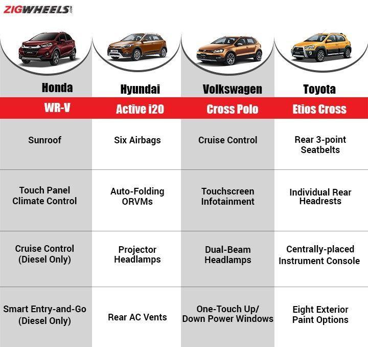 Top Of The Line Hyundai: Comparison: Honda WRV Vs Active I20 Vs Cross Polo Vs Etios