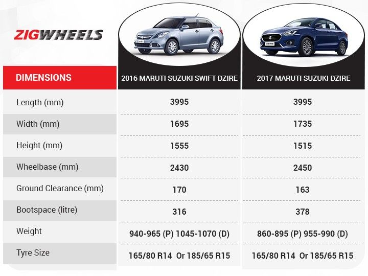 maruti suzuki dzire old vs new variant wise comparison zigwheels. Black Bedroom Furniture Sets. Home Design Ideas