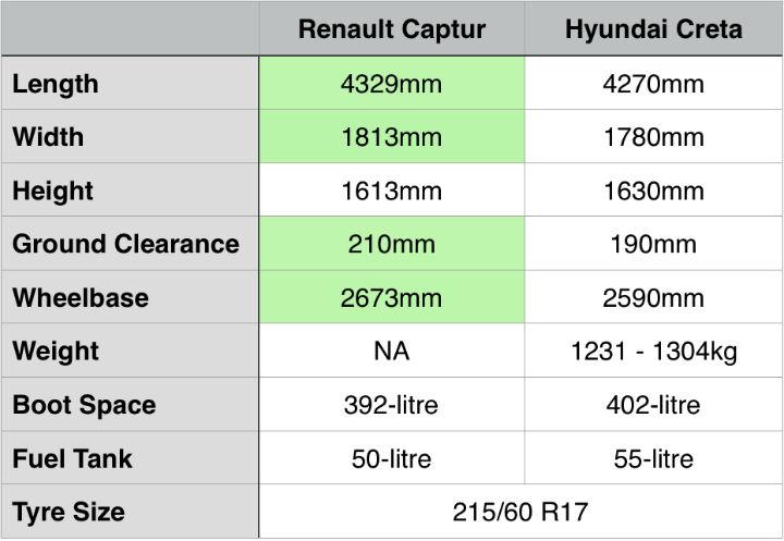 spec comparison renault captur vs hyundai creta zigwheels. Black Bedroom Furniture Sets. Home Design Ideas