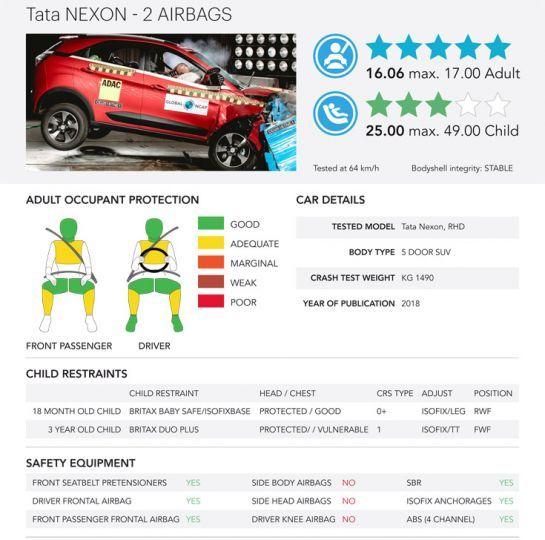 Nexon NCAP