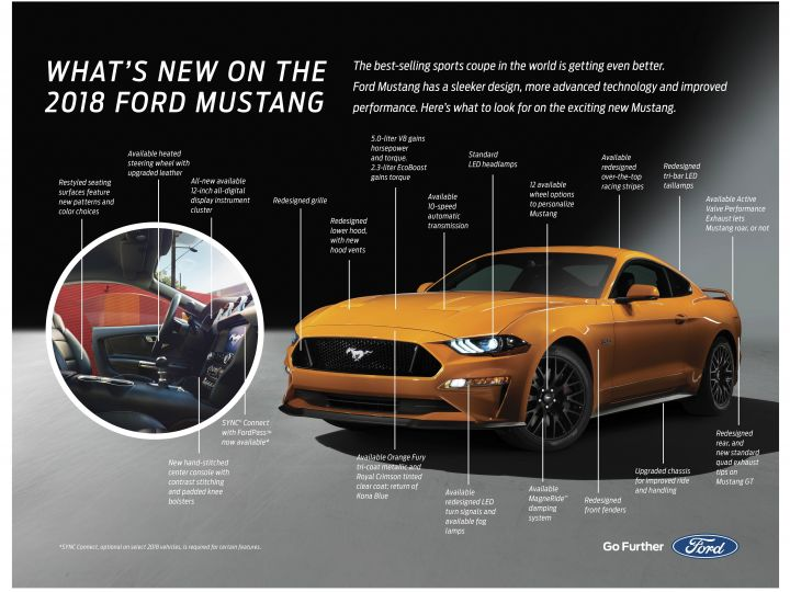 2018 Ford Mustang Is Almost Here Zigwheels