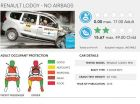 Renault Lodgy With 0 Airbags Scores 0 Stars; We Explain